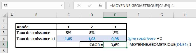 Le calcul de CAGR sur Excel