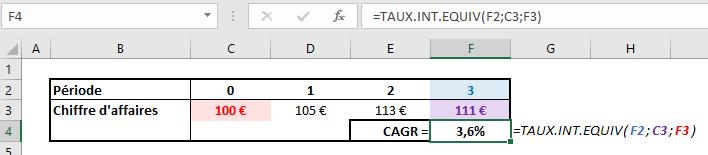 Exemple de calcul de CAGR sur Excel