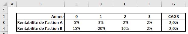 Tableau Excel de calcul de CAGR