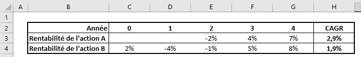Exemple de formule de CAGR sur Excel