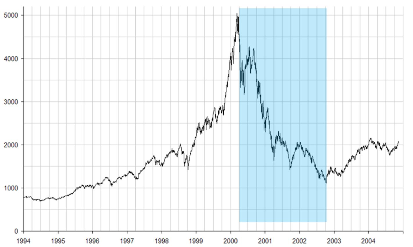 Le bear market de la bulle internet