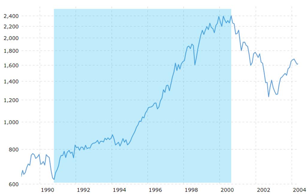 Analyse du bull market sur le S&P500