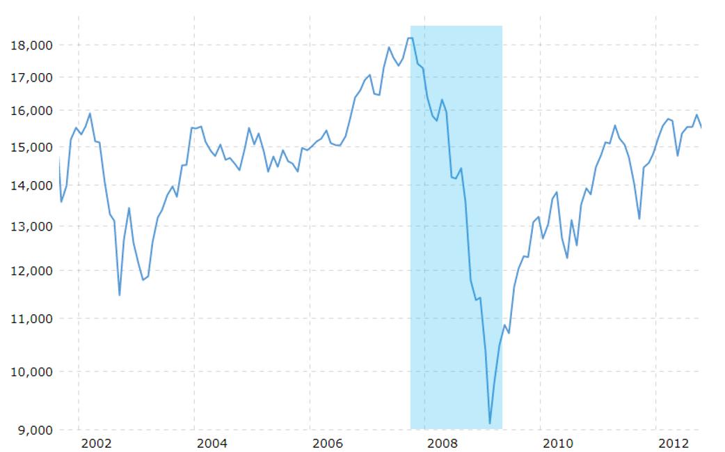 Graphique crise financière